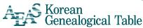 AEAS Korean Genealogical Tables Shows the geographic origin of Korean family names on a map of Korea.